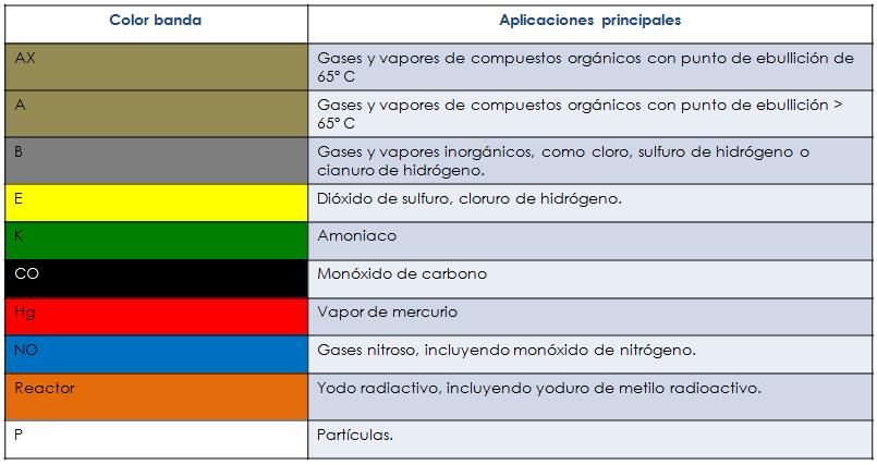 códigos de colores para los filtros respiratorios